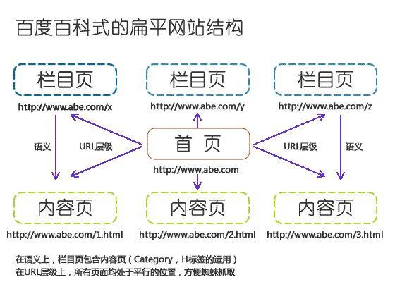 物理结构型网站